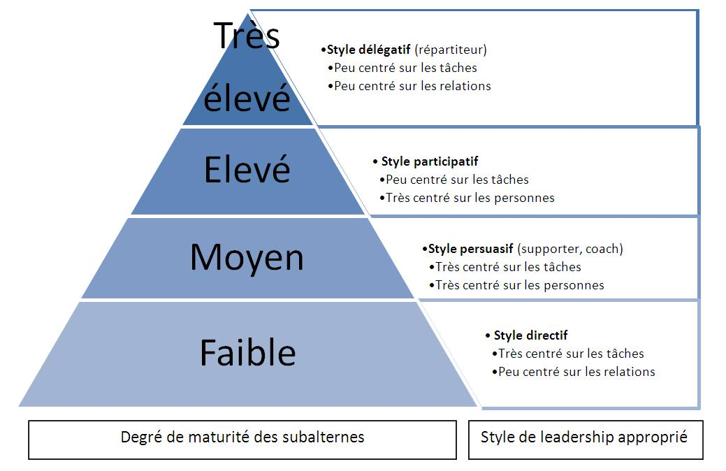 difference in leadership styles in non Leadership vs management leadership and management are both different types of ways that a person can be in charge of others sometimes they.